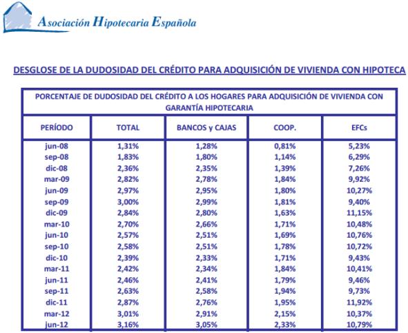 AHE Ratio de Dudosidad de Créditos con Garantía Hipotecaria
