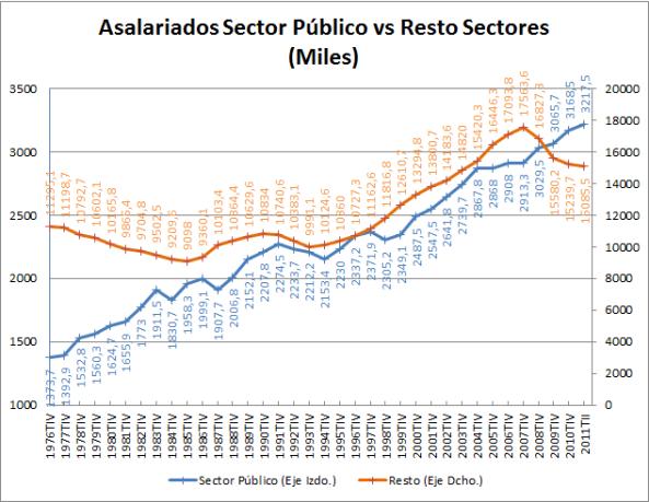 Comparativa Asalariados Sector Publico vs Resto Cifras