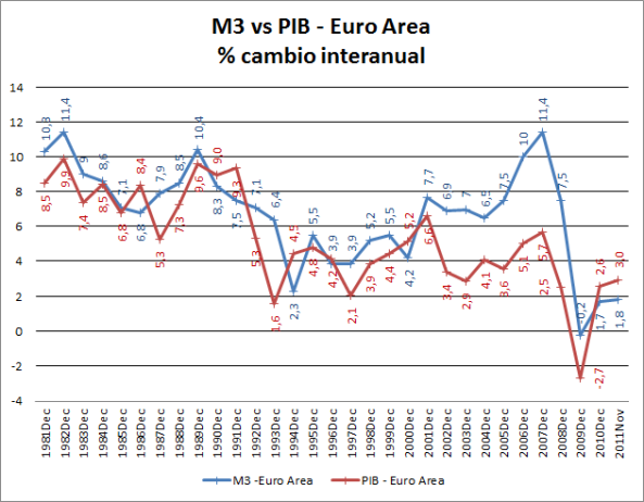 Comparativa Evolucion M3 vs PIB en Area Euro