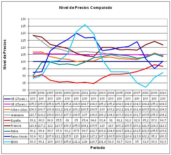 Comparativa de precios entre paises