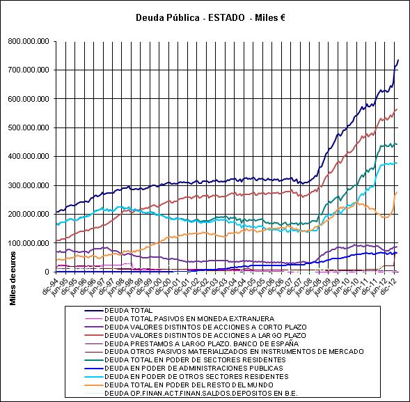 Fuente: Banco de España - Indicadores Económicos