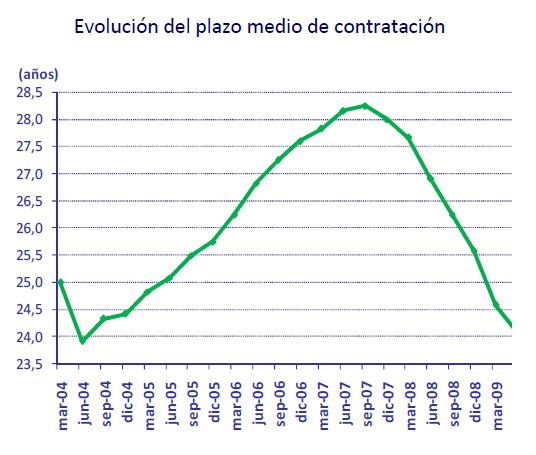Evolución Plazo Contratación Hipotecas Españolas