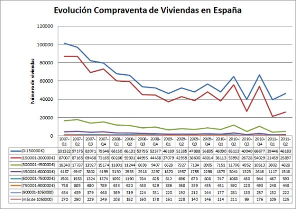 Evolucion Compraventa Viviendas España