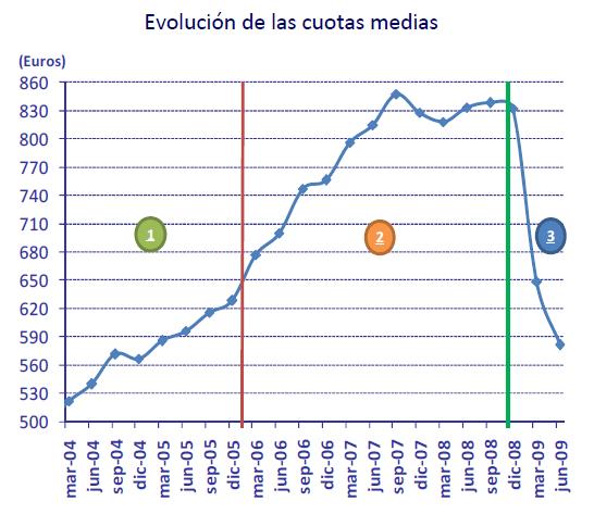 Evolucion de Cuotas Medias Hipotecas