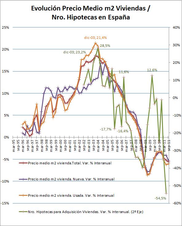 Evolucion Precio Med m2 Viv vs Nro Hipotecas