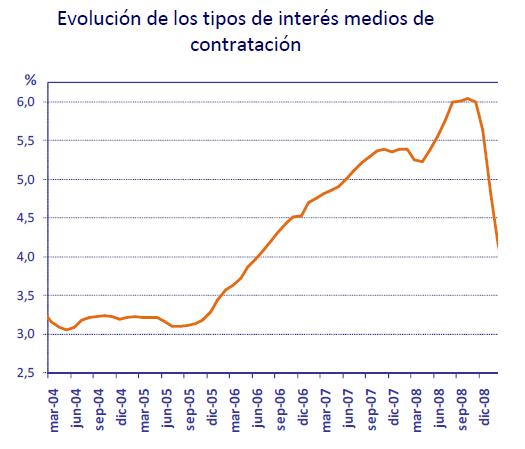 Evolucion Tipos Interes Hipotecas Españolas