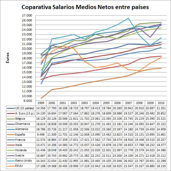 Comparativa Salarios Netos Medios UE - España