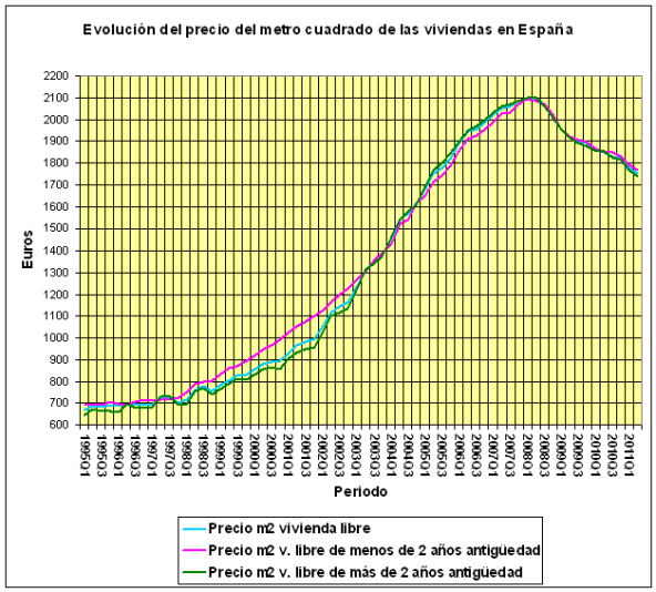 Evolucion Precio M2 Vivienda en España