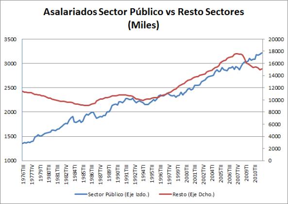Comparativa Asalariados Sector Publico vs Resto
