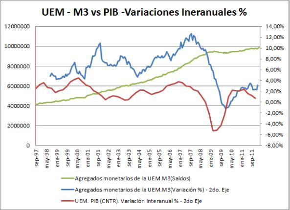Comparativa M3 PIB en UEM