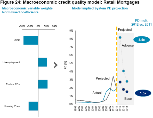 Macroeconomic Credit Quality Model for Retail Mortgages